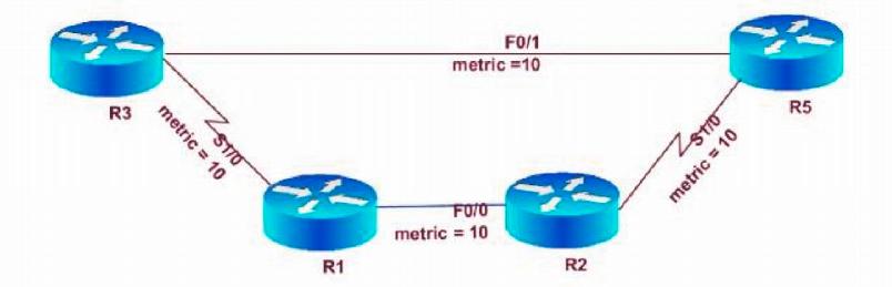Intermediate System – Intermediate System (IS-IS) Protocol