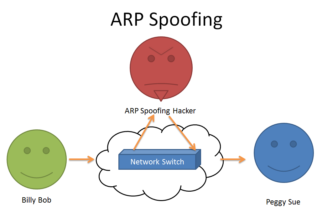 ARP SPOOFING – OCTA Networks