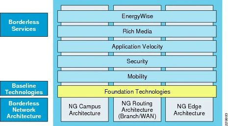 Unified Access Network Design and Considerations