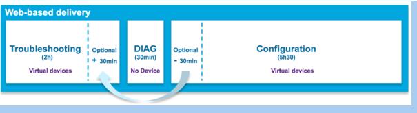 CCIE Enterprise Infrastructure v1.0