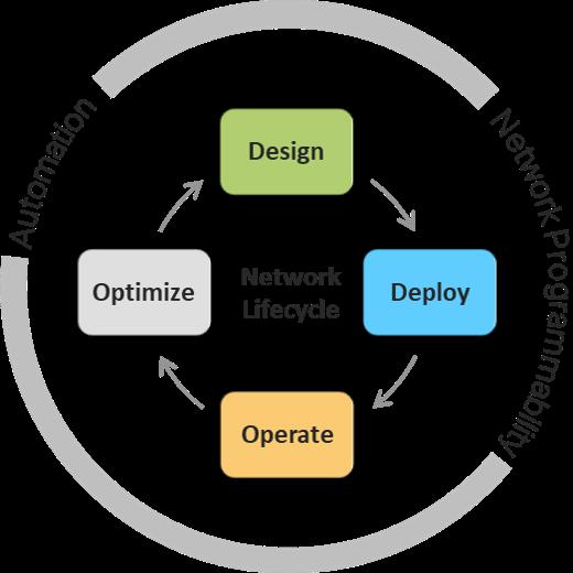 CCIE Service Provider v5.0