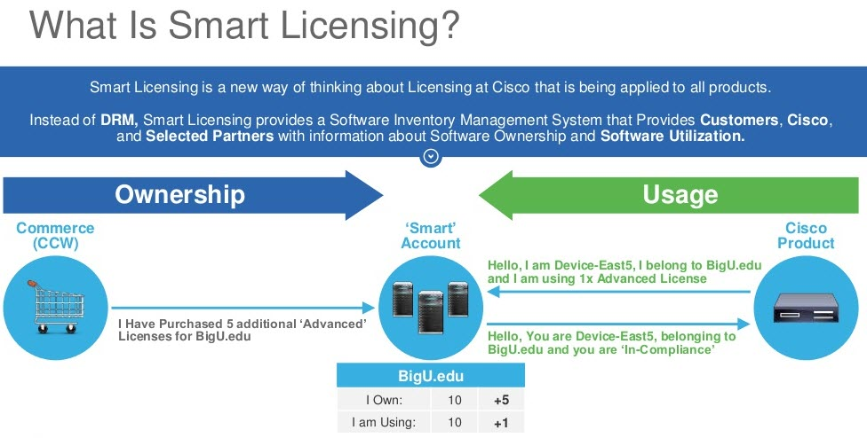 Cisco Smart Licensing – Troubleshooting Steps and Considerations on Catalyst platforms