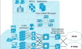 CUCM Deployment Models