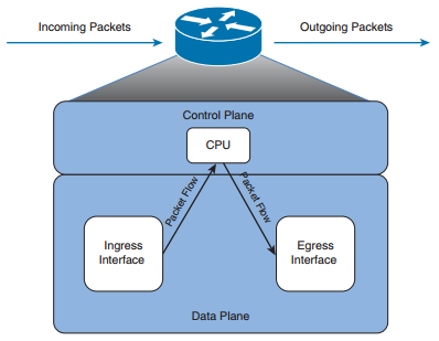INTRODUCTION TO CISCO EXPRESS FORWARDING (CEF)