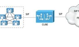 SIP Reliable Provisional Response on CUBE and CUCM Configuration
